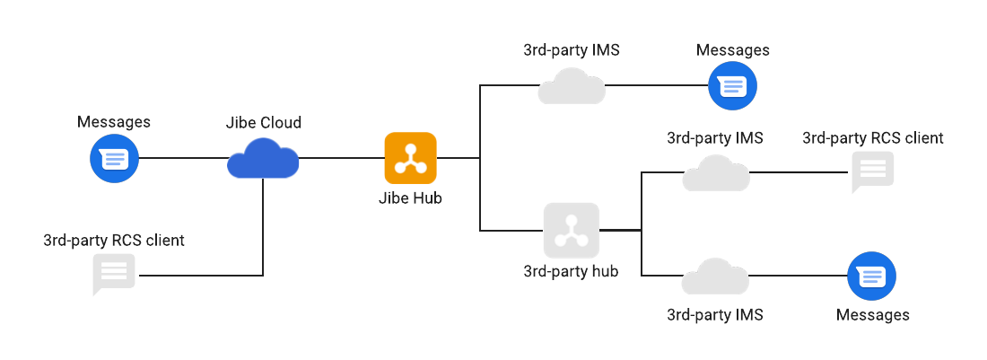 Jibe平台和連接的系統。