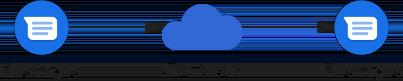 Nadawca i odbiorca połączeni z tym samym wdrożeniem Jibe Cloud.