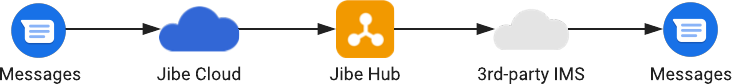 বিদ্রূপ ক্লাউড এবং প্রাপক সংযুক্ত প্রেরকের 3 য় পক্ষের IMS এর সাথে সংযুক্ত।