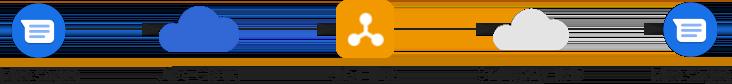 Nadawca połączony z Jibe Cloud, a odbiorca połączony z systemem IMS innej firmy.